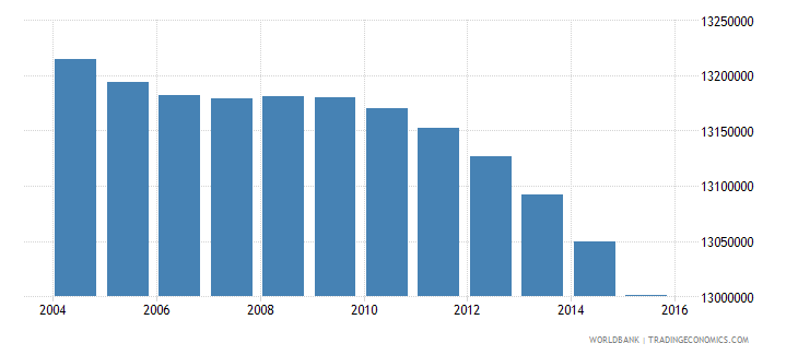 india population age 2 male wb data