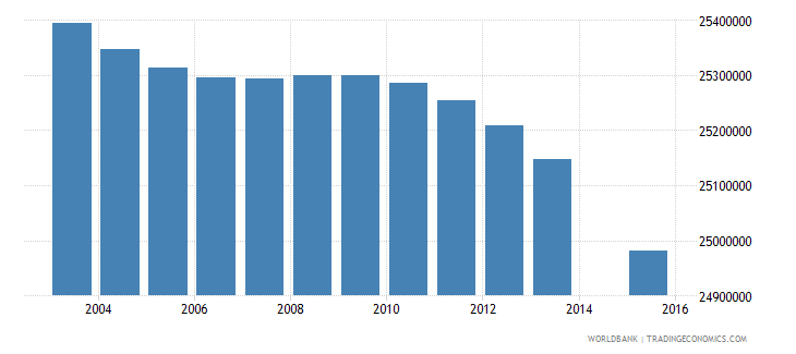 india population age 2 total wb data
