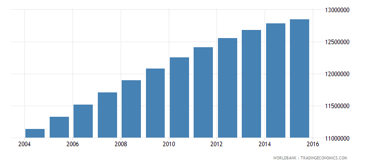 india population age 20 male wb data