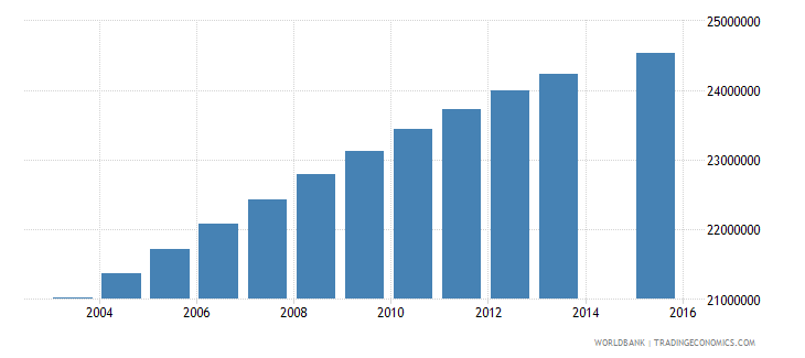 india population age 20 total wb data