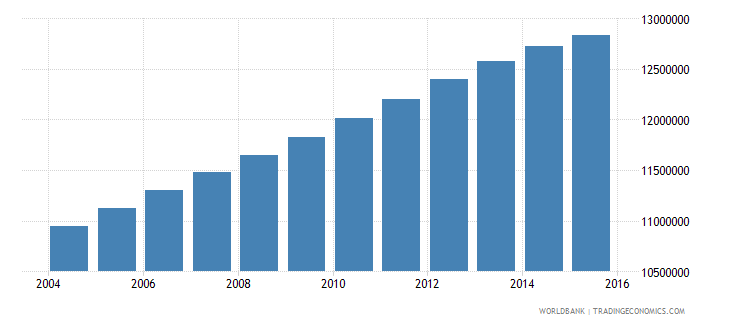 india population age 21 male wb data