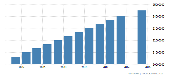 india population age 21 total wb data