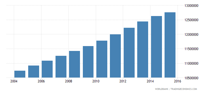 india population age 22 male wb data