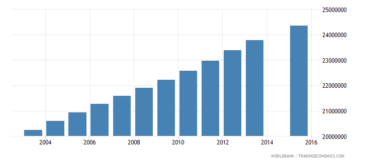 india population age 22 total wb data
