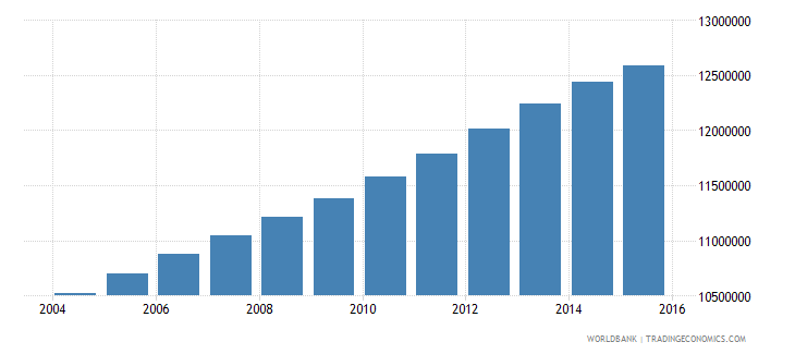 india population age 23 male wb data