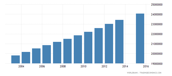 india population age 23 total wb data