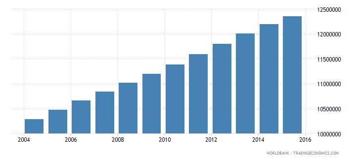 india population age 24 male wb data