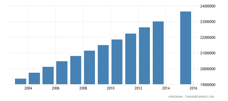 india population age 24 total wb data