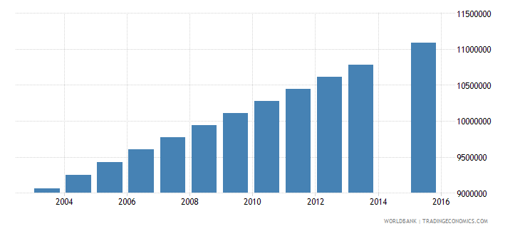 india population age 25 female wb data