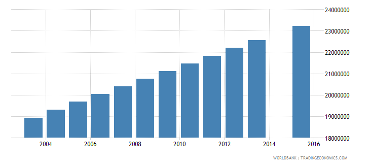 india population age 25 total wb data