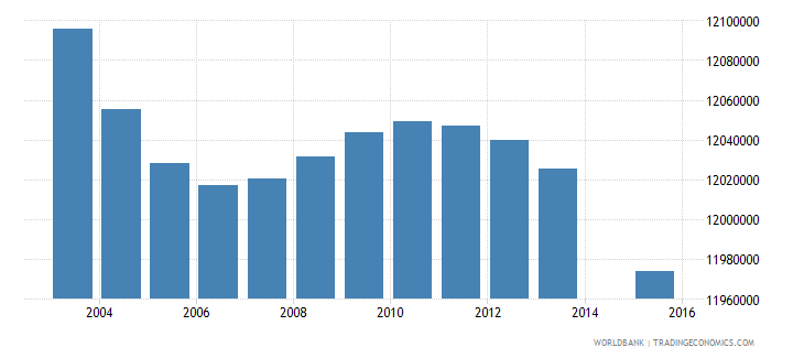india population age 3 female wb data