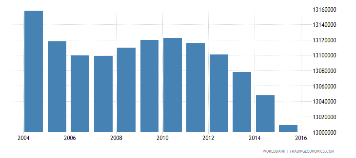 india population age 3 male wb data