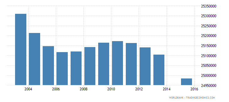 india population age 3 total wb data