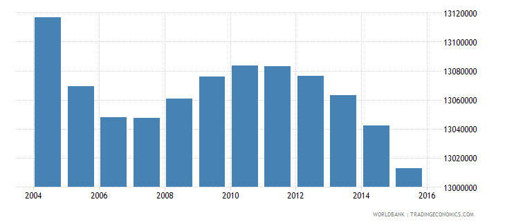 india population age 4 male wb data