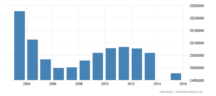 india population age 4 total wb data