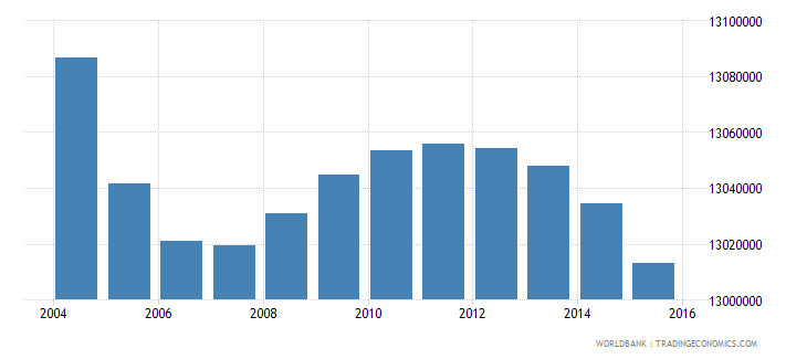 india population age 5 male wb data