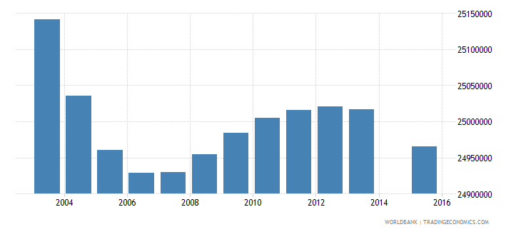 india population age 5 total wb data