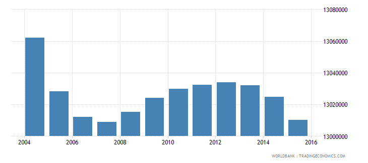india population age 6 male wb data