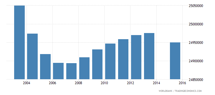 india population age 6 total wb data