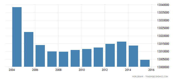 india population age 7 male wb data