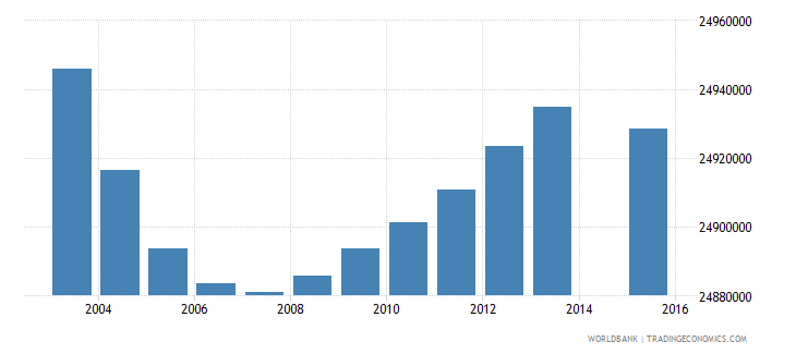 india population age 7 total wb data