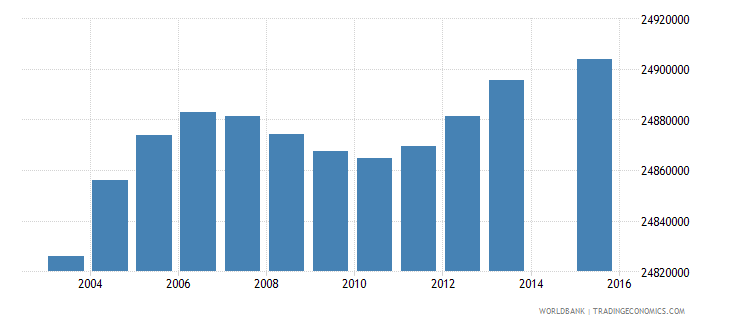 india population age 8 total wb data