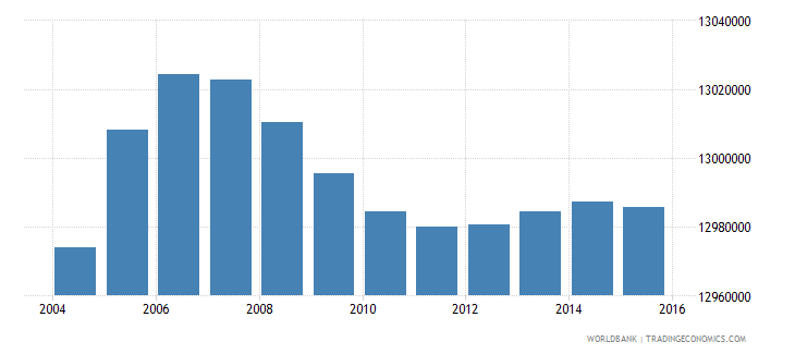 india population age 9 male wb data
