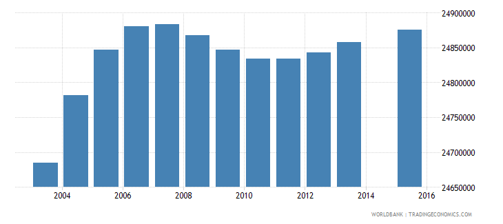 india population age 9 total wb data