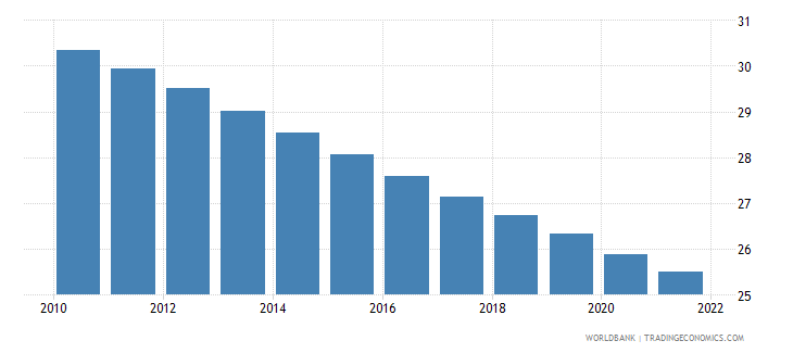 india population ages 0 14 female percent of total wb data
