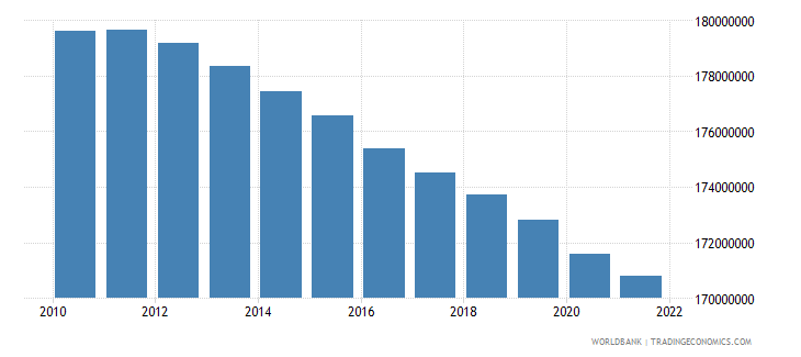 india population ages 0 14 female wb data