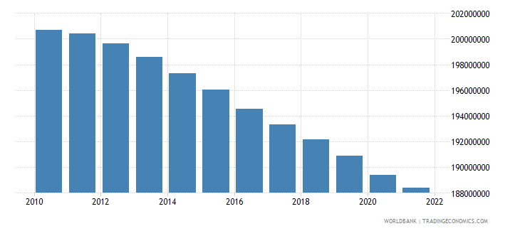 india population ages 0 14 male wb data