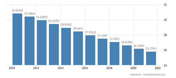 india population ages 0 14 percent of total wb data