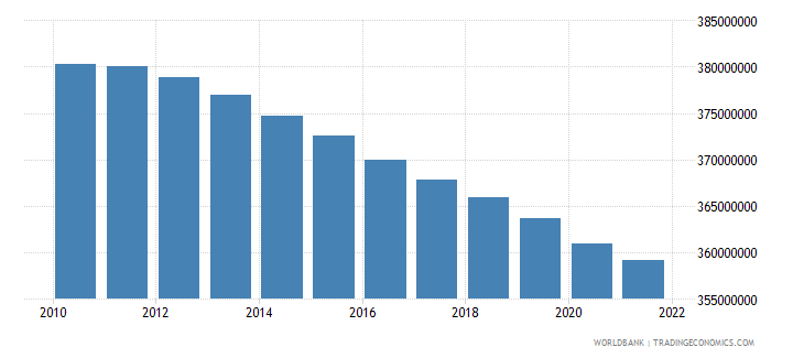 india population ages 0 14 total wb data
