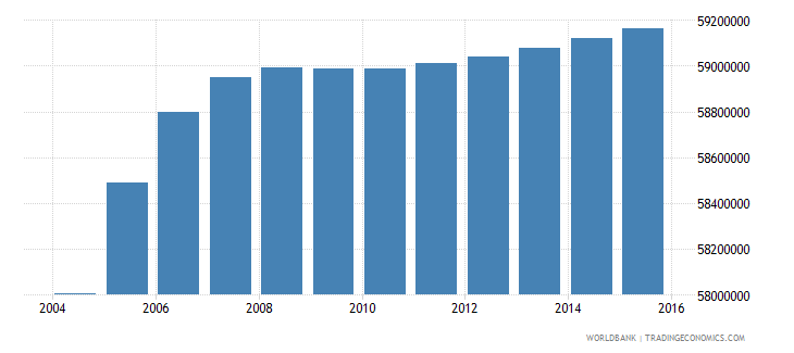 india population ages 10 14 female wb data