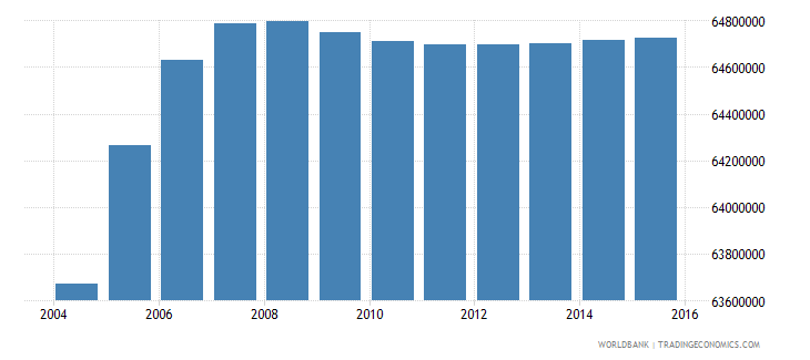 india population ages 10 14 male wb data
