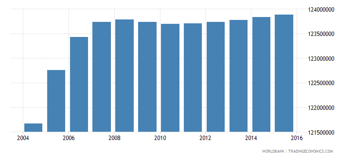 india population ages 10 14 total wb data