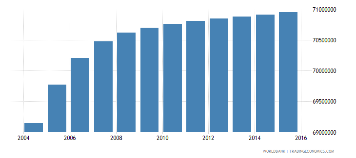 india population ages 10 15 female wb data