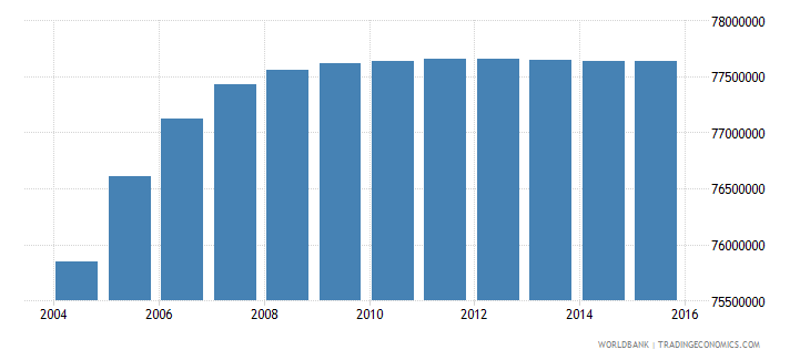 india population ages 10 15 male wb data