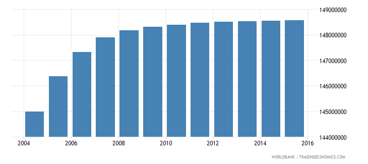 india population ages 10 15 total wb data