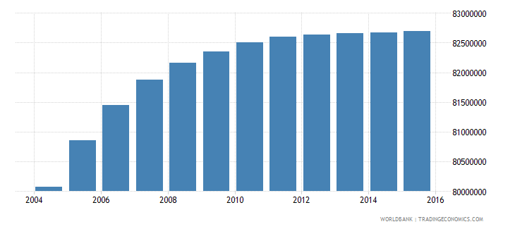 india population ages 10 16 female wb data