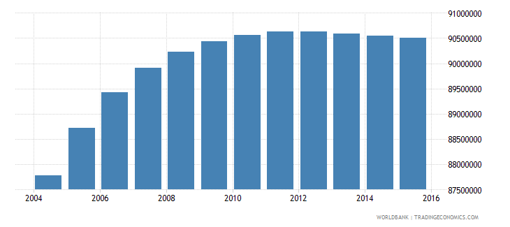 india population ages 10 16 male wb data