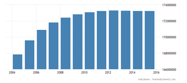 india population ages 10 16 total wb data