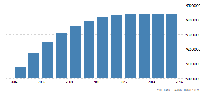 india population ages 10 17 female wb data