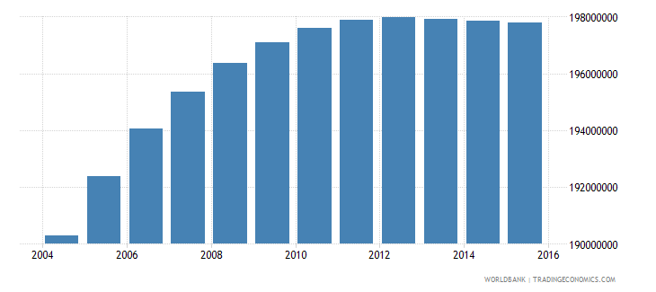 india population ages 10 17 total wb data
