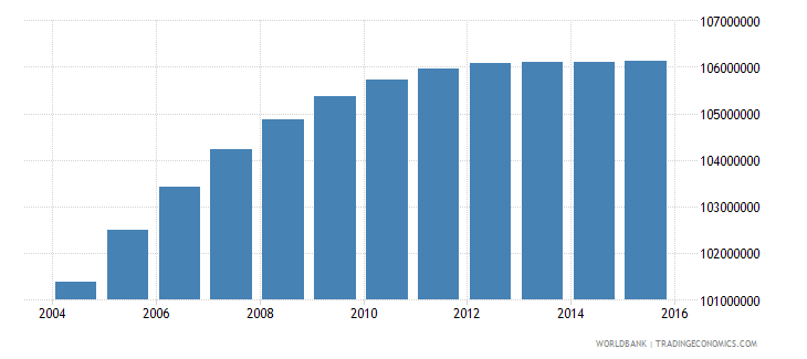 india population ages 10 18 female wb data