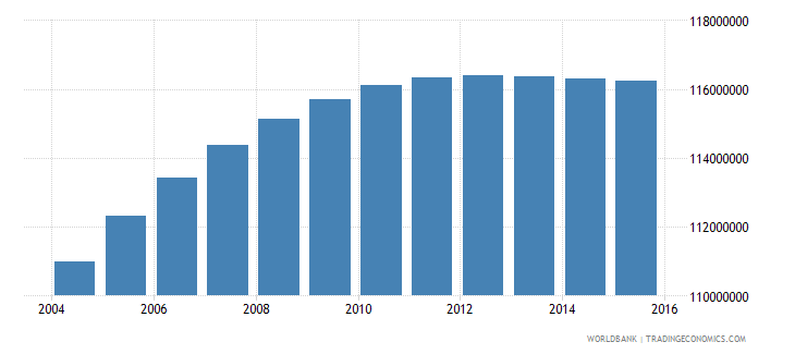 india population ages 10 18 male wb data