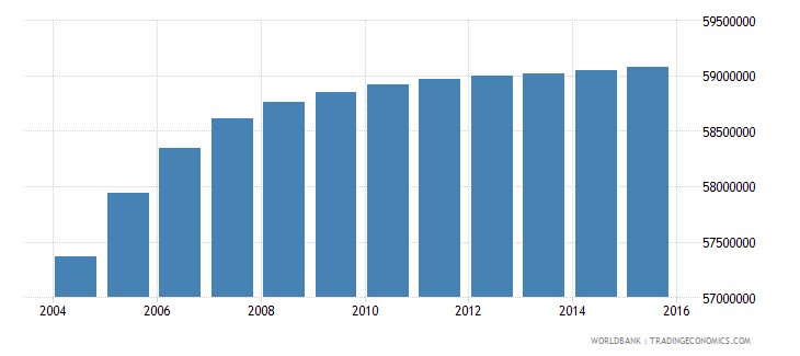 india population ages 11 15 female wb data