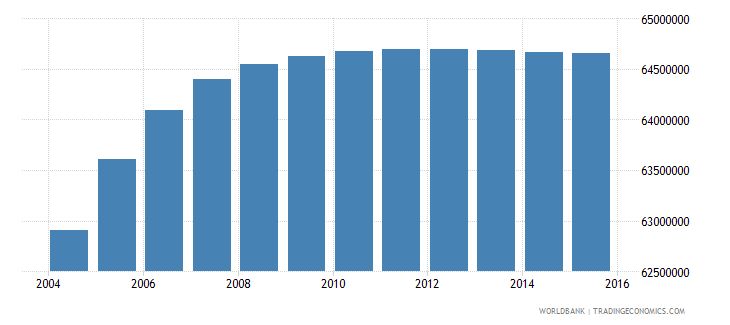 india population ages 11 15 male wb data