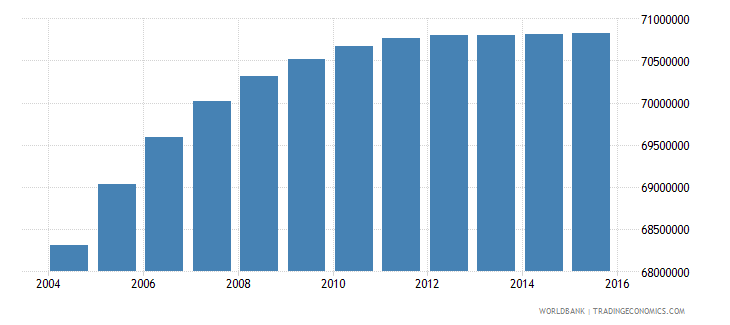 india population ages 11 16 female wb data