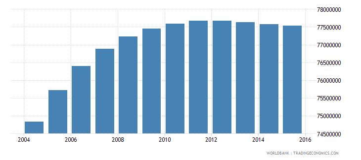 india population ages 11 16 male wb data